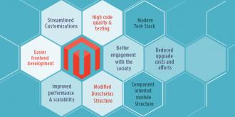 Magento 2.0 key Updates